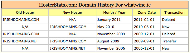 Hoster Stats Details for Domain
