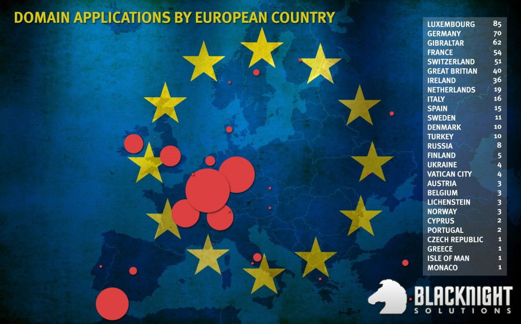 New TLD applications by European country