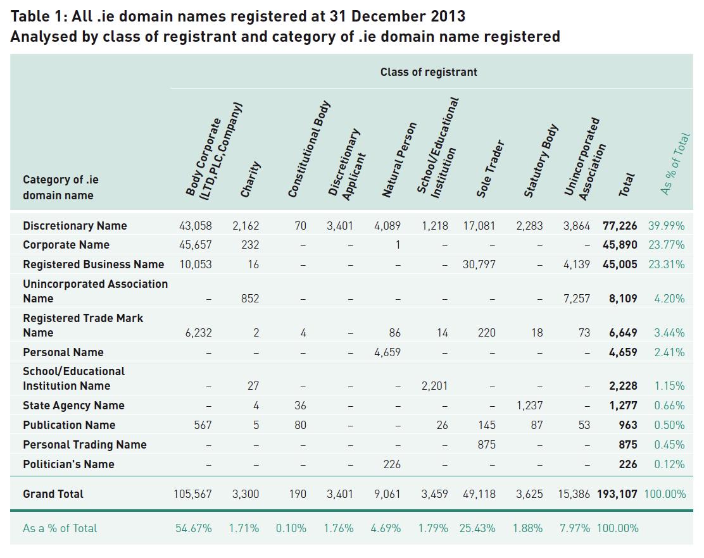 IE Registration Category Breakdownv