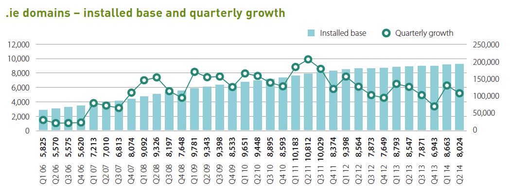 IE Registrations Quarterly Growth