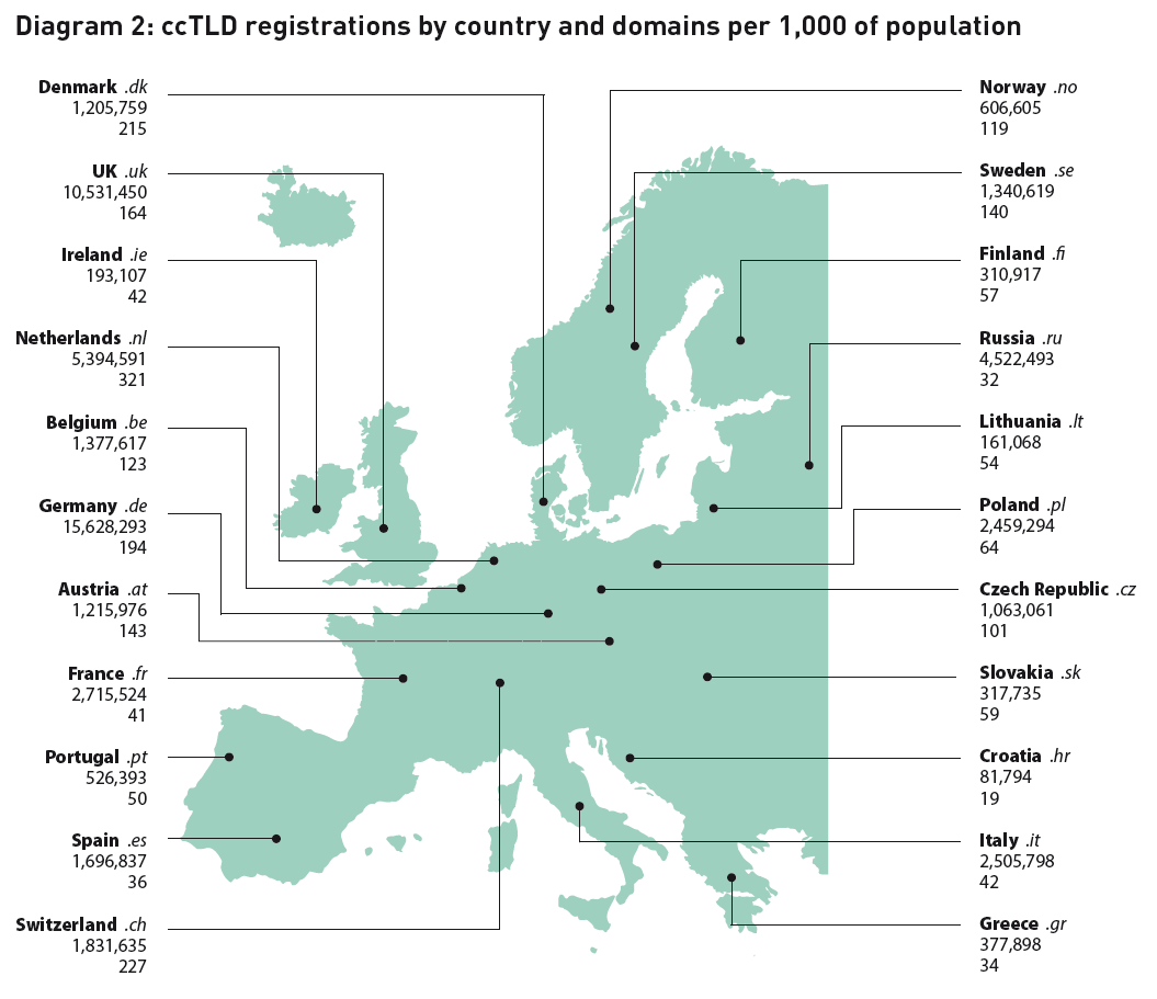 ccTLD Registrations By Country