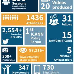 ICANN 56 Helsinki numbers. Source: ICANN