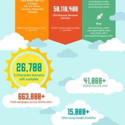 dot-online-registrar-infographic