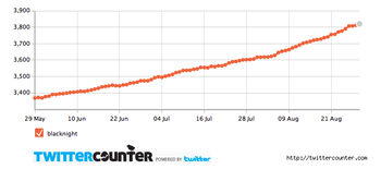 Twitter Counter chart August 2010