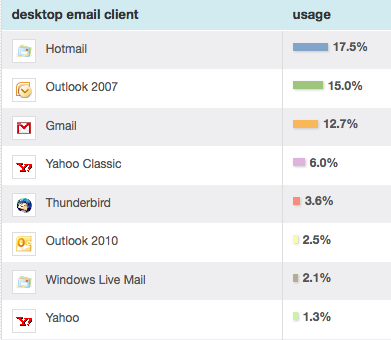 email client breakdown - desktops