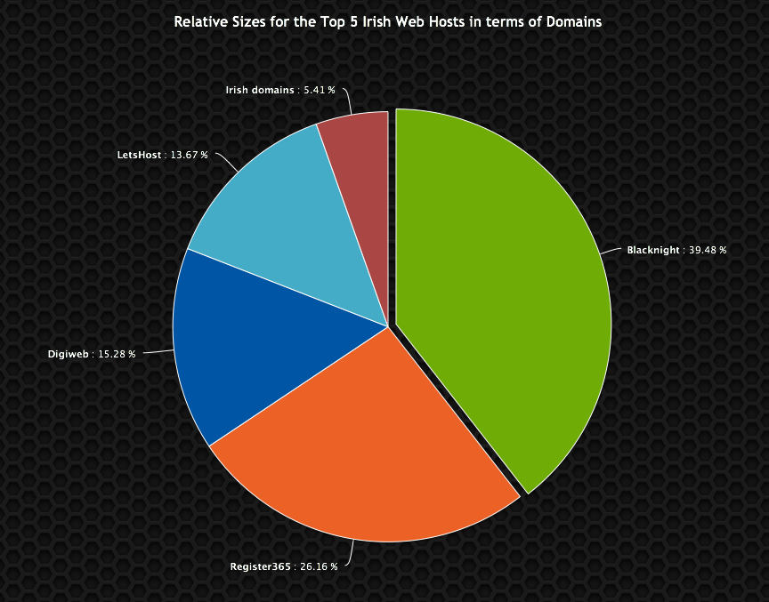 Relative Sizes for the Top 5 Irish Web hosts