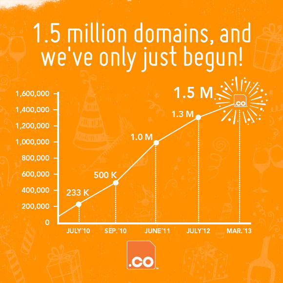 Number of .co domains registered