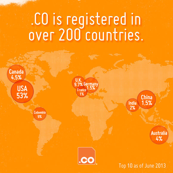 Co Domains have been Registered In 200 Countries