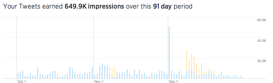 Twitter's analytics breakdown over a 91 day period