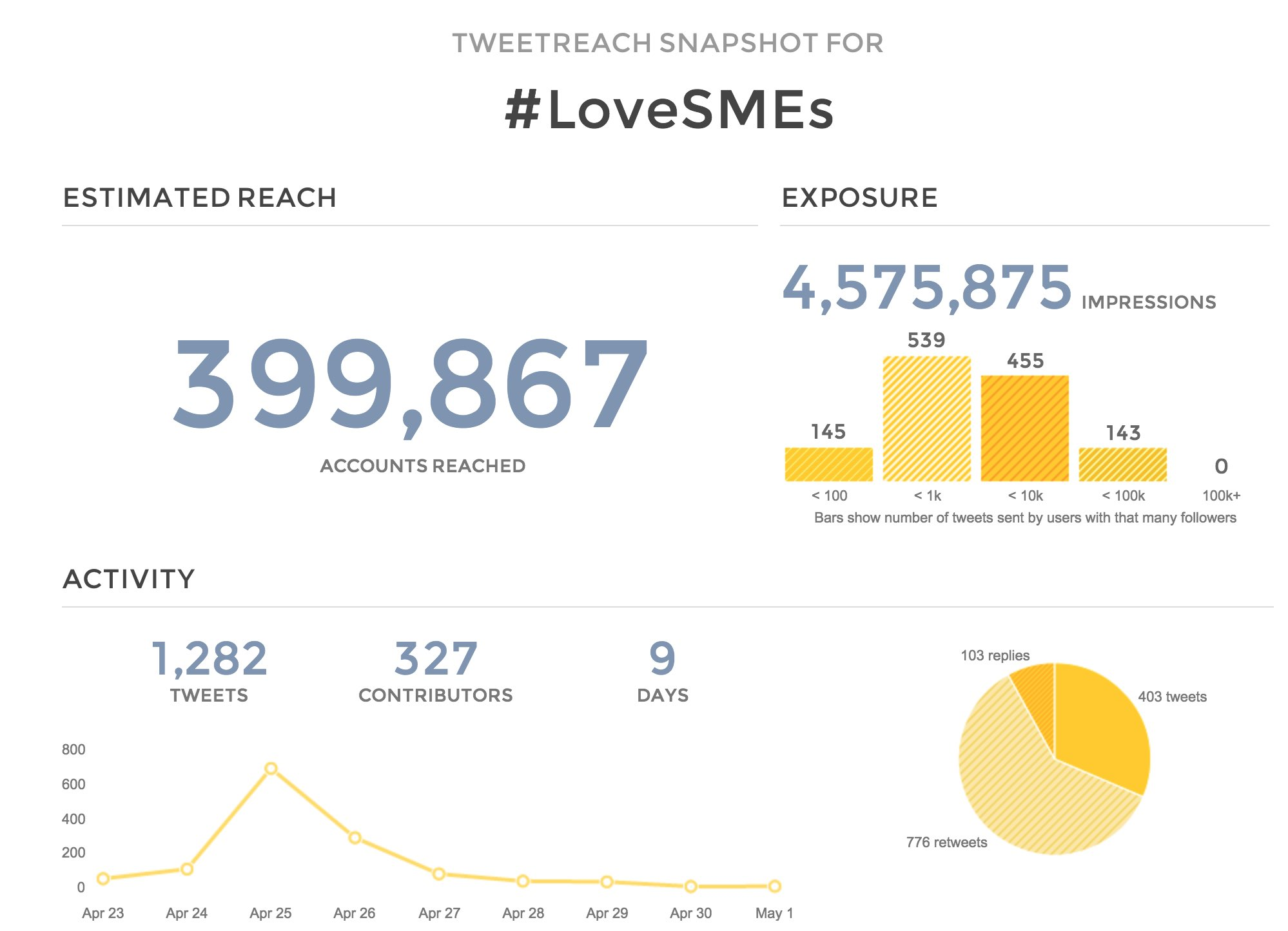 tweetreach-snapshot-headline-stats-sme-awards-2015
