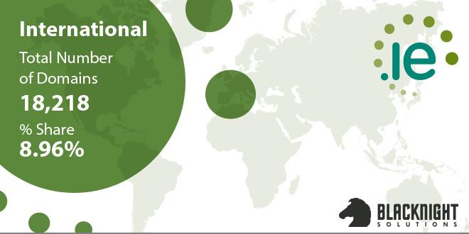 International .ie registrations