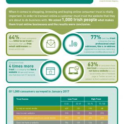 IEDR Research shows Irish customers trust businesses with their own domain name