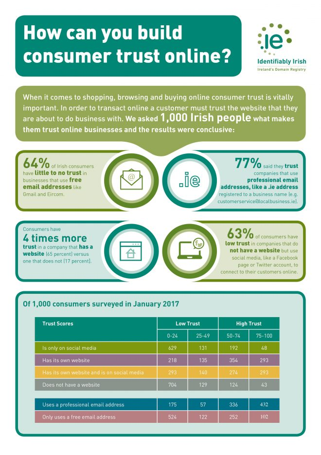 IEDR Research shows Irish customers trust businesses with their own domain name.