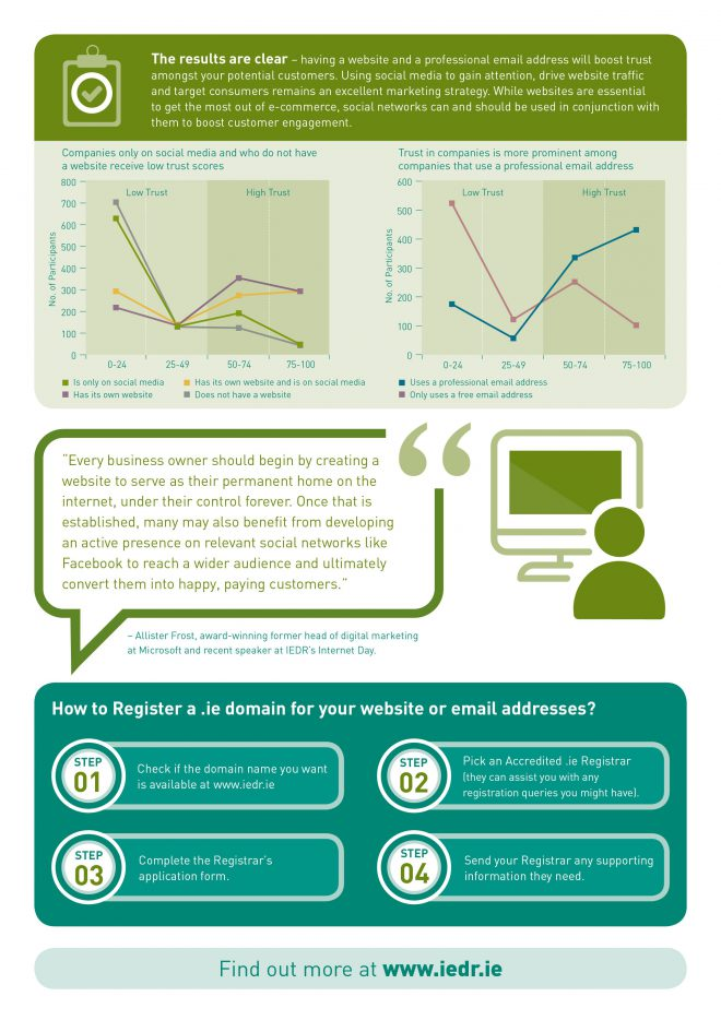 Building Trust: What Your Web and Email Addresses Say About You