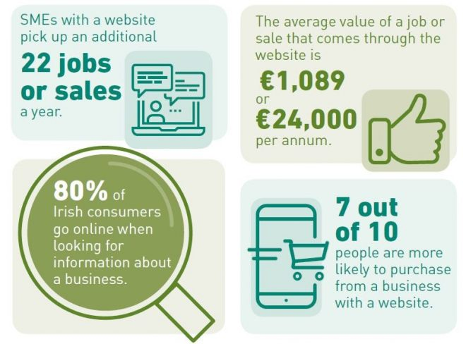 What's the Value of a Website? €24,000 according to the latest research from IEDR.