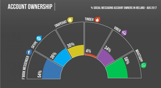 Social messaging account ownership in Ireland August 2017. Graphic from IPSOS
