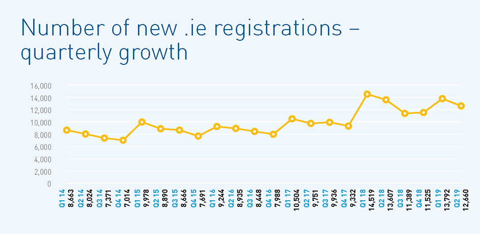 New .IE Registrations by Quarter. Source: IEDR Annual Report 2018