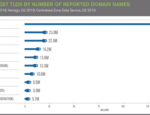 Domain Registration Volumes up Globally
