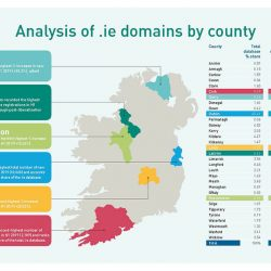The total .IE domain database grew by 8.3% in H1 2019 according to IE Domain Registry's biannual Domain Profile Report for H1 2019