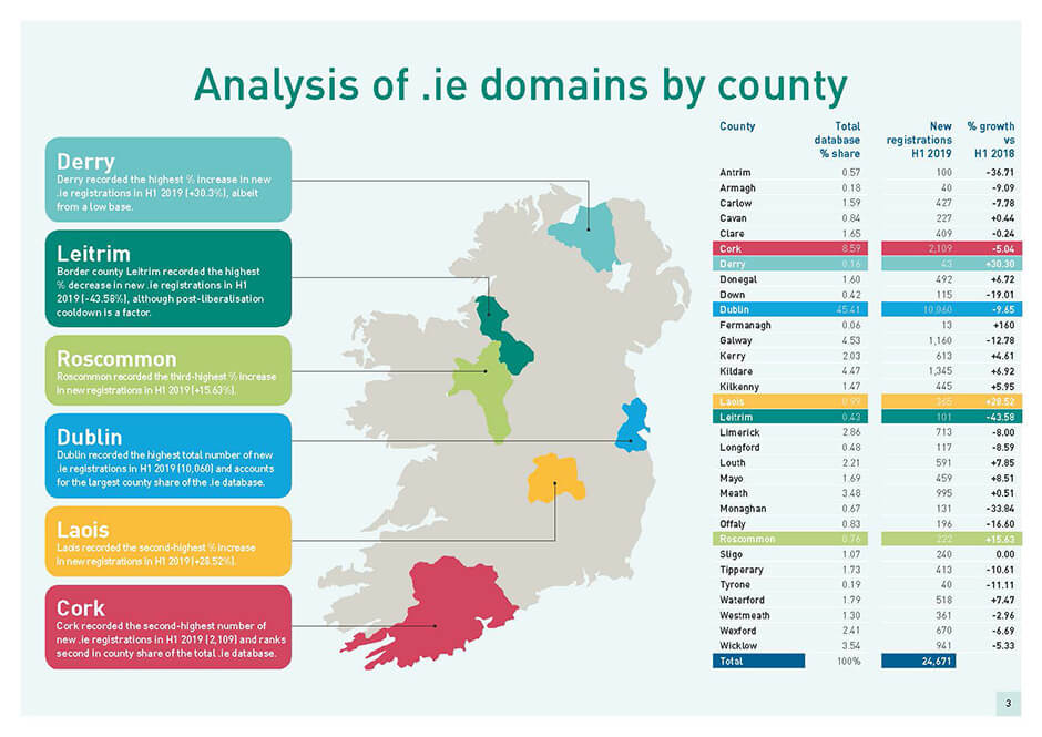Growth, Private Sales and 'The Brexit Effect' - .IE Report