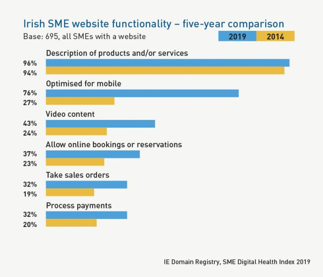 5 year comparison of Irish SME website functionality, 2019 versus 2014, covering product descriptions, mobile optimisation, video content, online bookings and reservations, sales orders and payment processing.