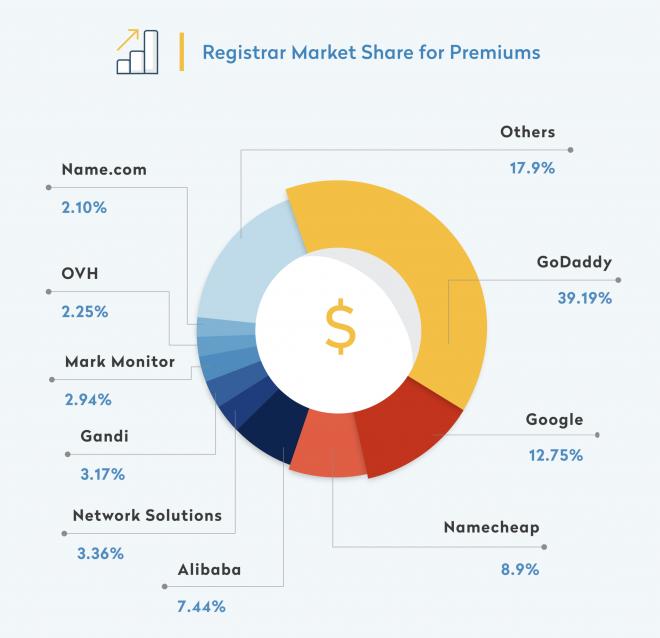 Radix Report Registrars