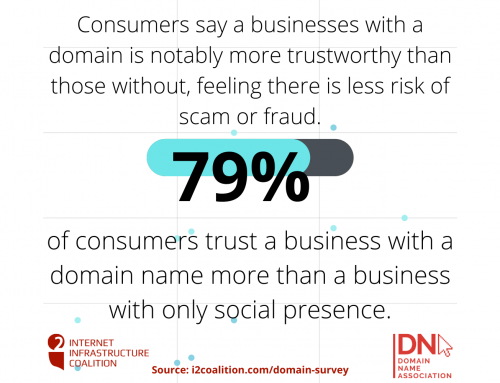i2Coalition Survey Results Show That Consumers Prefer Domains and Websites Over Social Media