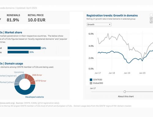 CENTR Global TLD Report Continues to Show European Popularity of ccTLDs